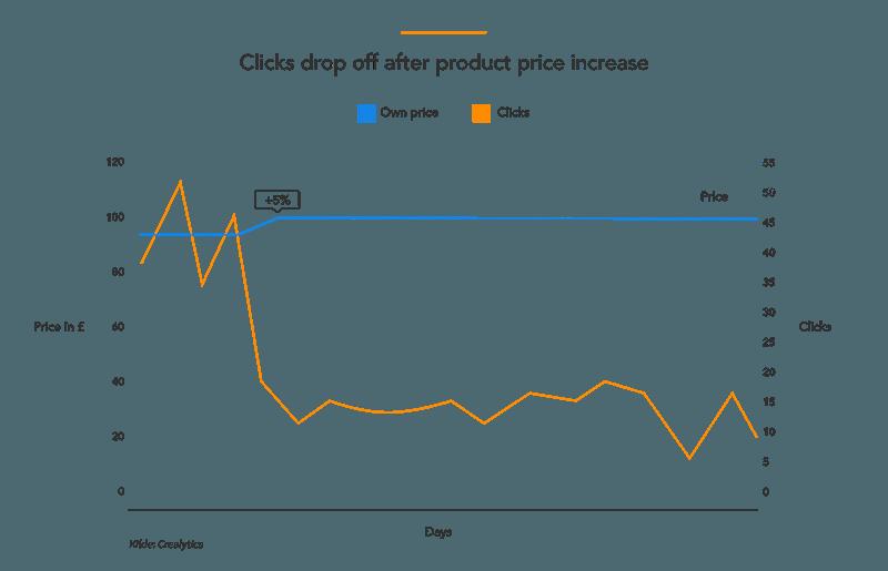 Pris vs klik Google Shopping
